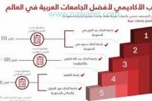 بالأرقام: العرب يغيبون باستثناء مصر والسعودية عن تصنيف أفضل الجامعات.. ...